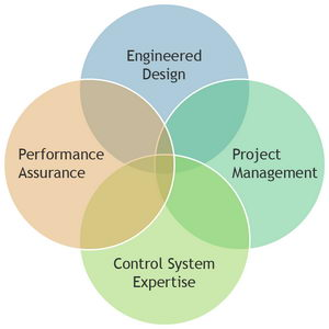 integrated-design-process