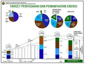Target Penyediaan dan Pemanfaatan Energi